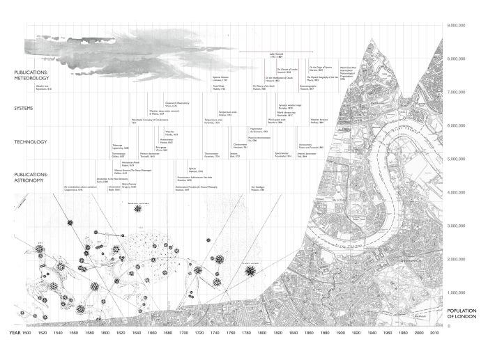 london population chart.7